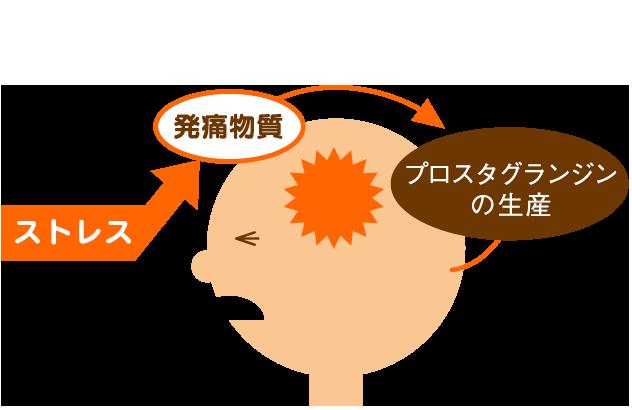 アスピリンのチカラ【プロセス1】