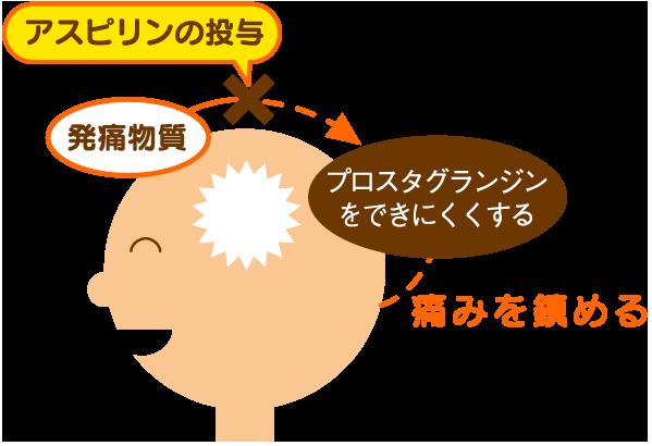 アスピリンのチカラ【プロセス2】